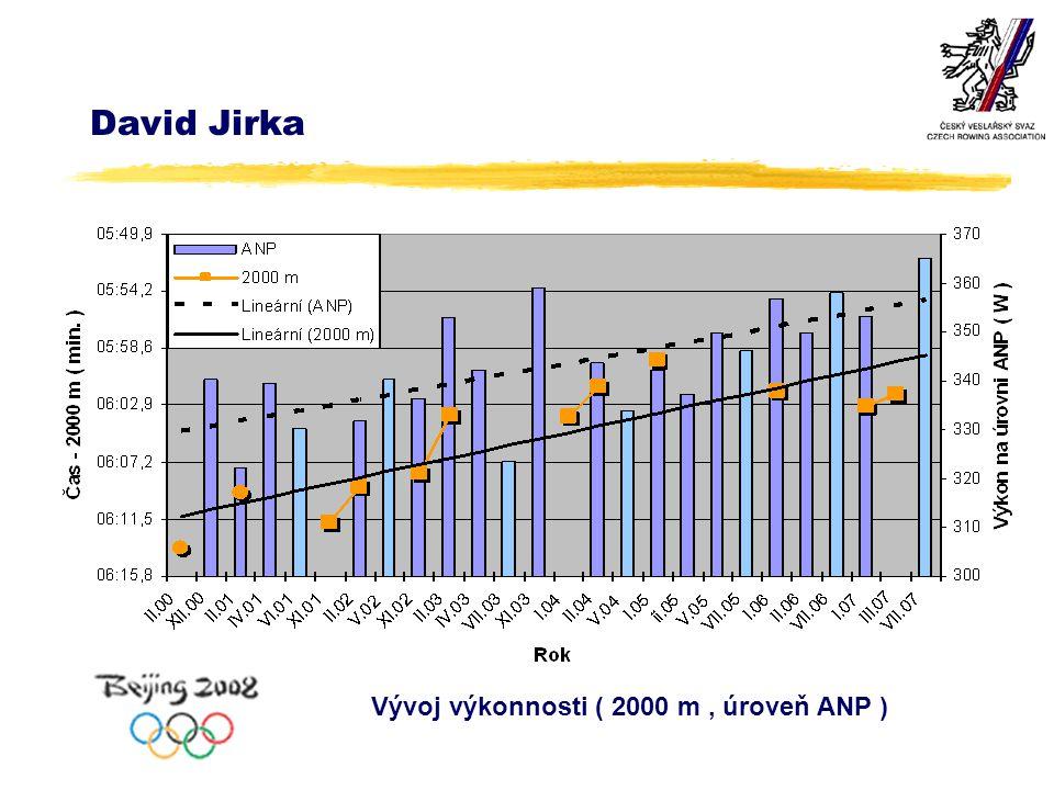 David Jirka Vývoj výkonnosti ( 2000 m, úroveň ANP )