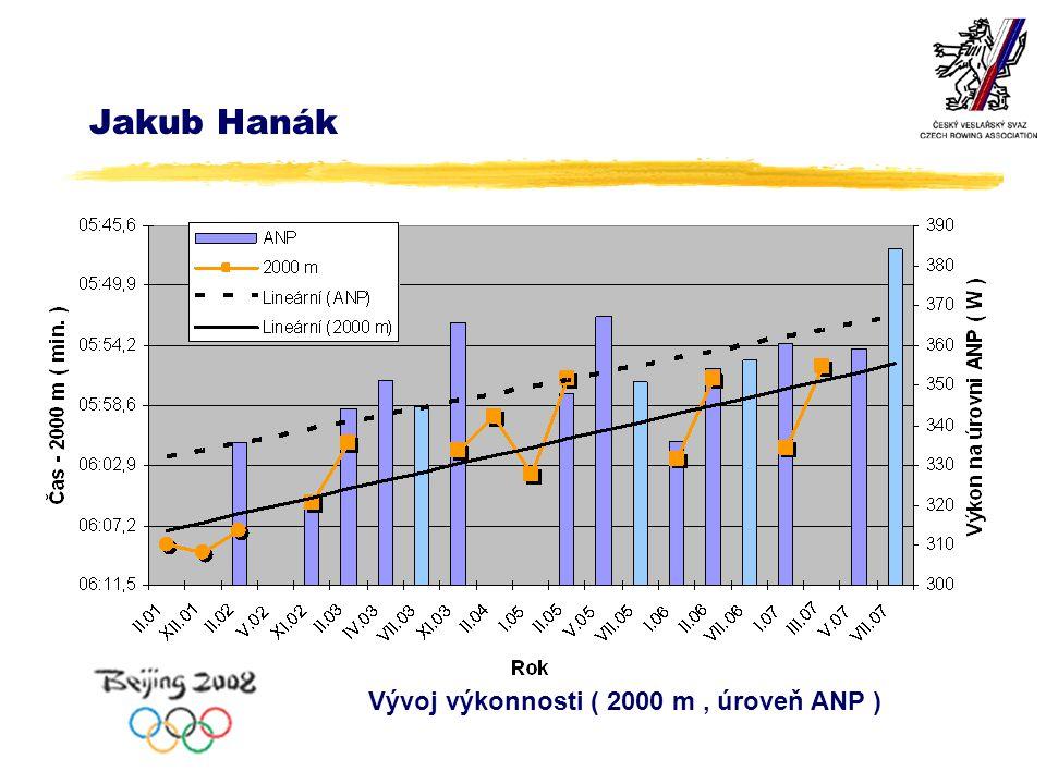 Jakub Hanák Vývoj výkonnosti ( 2000 m, úroveň ANP )