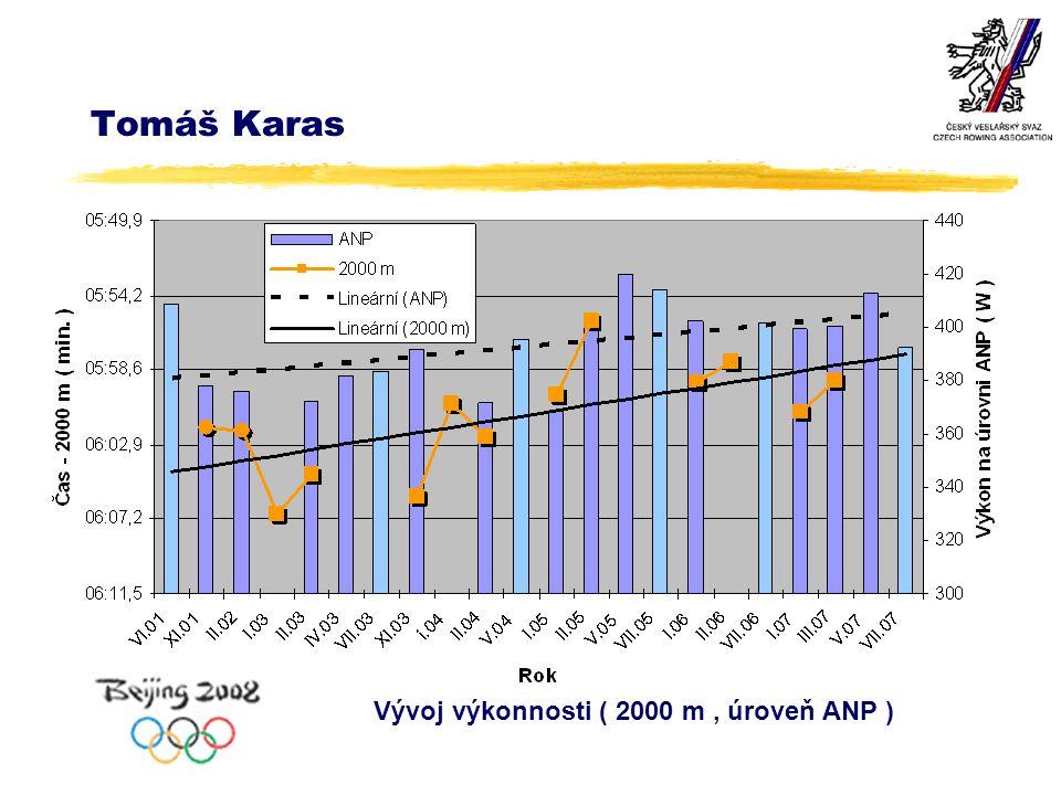 Tomáš Karas Vývoj výkonnosti ( 2000 m, úroveň ANP )