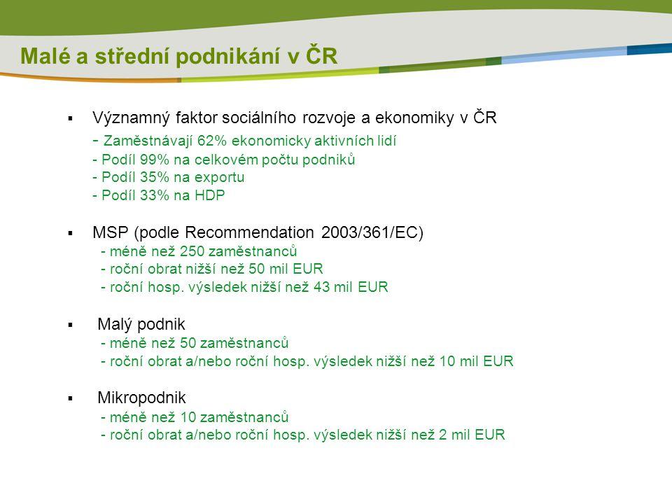 Malé a střední podnikání v ČR  Významný faktor sociálního rozvoje a ekonomiky v ČR - Zaměstnávají 62% ekonomicky aktivních lidí - Podíl 99% na celkov