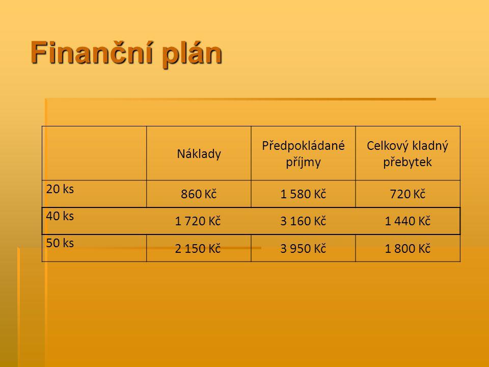 Finanční plán Náklady Předpokládané příjmy Celkový kladný přebytek 20 ks 860 Kč1 580 Kč720 Kč 40 ks 1 720 Kč3 160 Kč1 440 Kč 50 ks 2 150 Kč3 950 Kč1 800 Kč