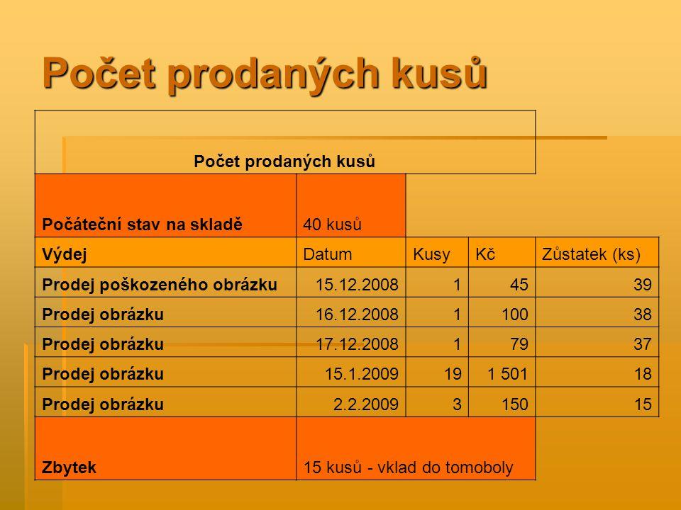Počet prodaných kusů Počáteční stav na skladě40 kusů VýdejDatumKusyKčZůstatek (ks) Prodej poškozeného obrázku15.12.200814539 Prodej obrázku16.12.2008110038 Prodej obrázku17.12.200817937 Prodej obrázku15.1.2009191 50118 Prodej obrázku2.2.2009315015 Zbytek15 kusů - vklad do tomoboly