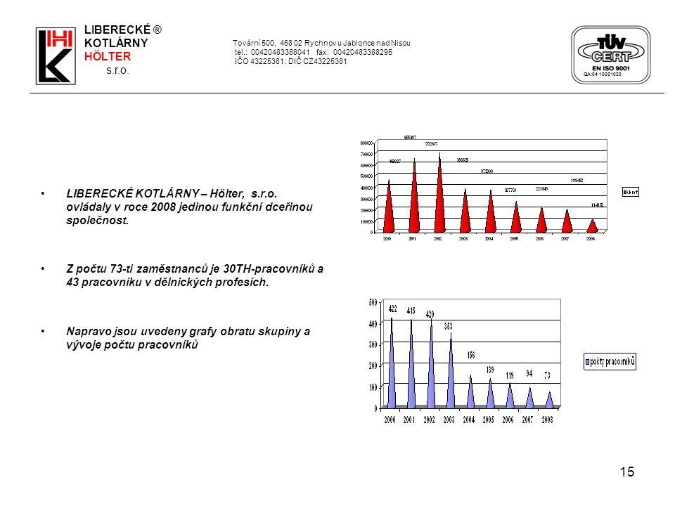 15 LIBERECKÉ KOTLÁRNY – Hölter, s.r.o. ovládaly v roce 2008 jedinou funkční dceřinou společnost. Z počtu 73-ti zaměstnanců je 30TH-pracovníků a 43 pra