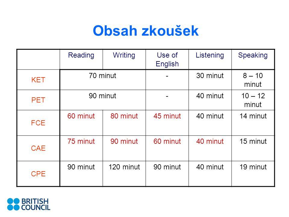 Obsah zkoušek ReadingWritingUse of English ListeningSpeaking KET 70 minut-30 minut8 – 10 minut PET 90 minut-40 minut10 – 12 minut FCE 60 minut80 minut