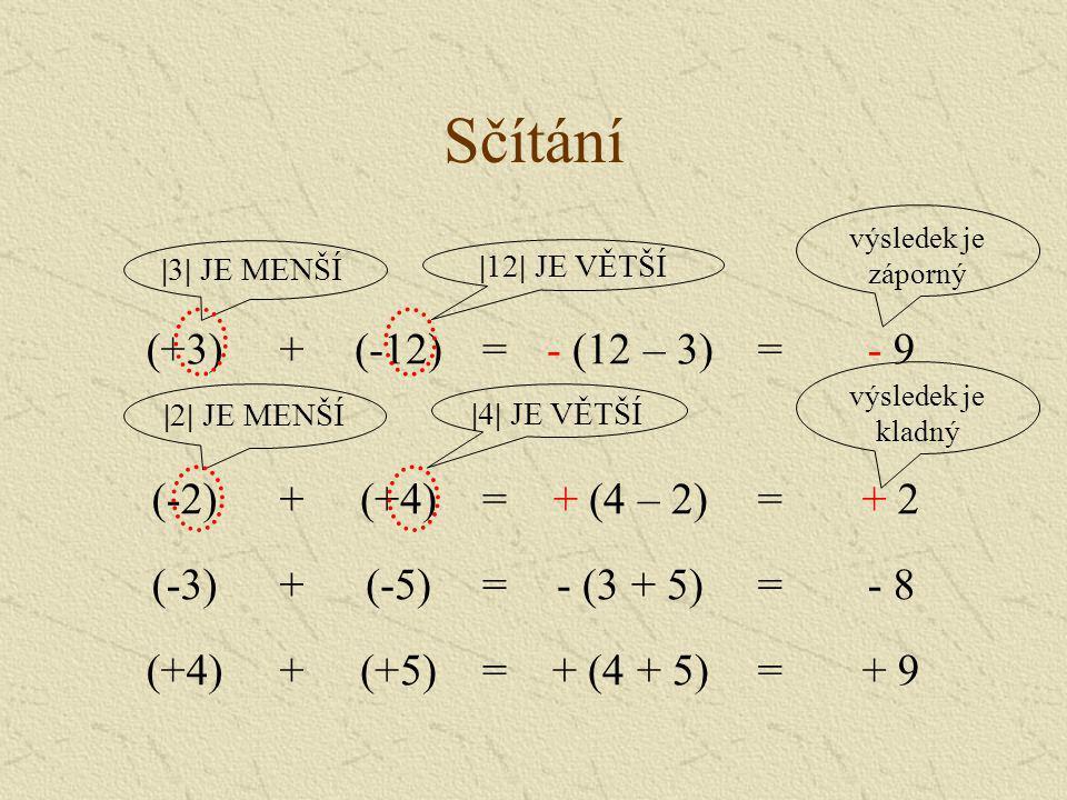 Sčítání (+3)+(-12)=- (12 – 3)=- 9 (-2)+(+4)=+ (4 – 2)=+ 2 (-3)+(-5)=- (3 + 5)=- 8 (+4)+(+5)=+ (4 + 5)=+ 9 |3| JE MENŠÍ |12| JE VĚTŠÍ |2| JE MENŠÍ |4|