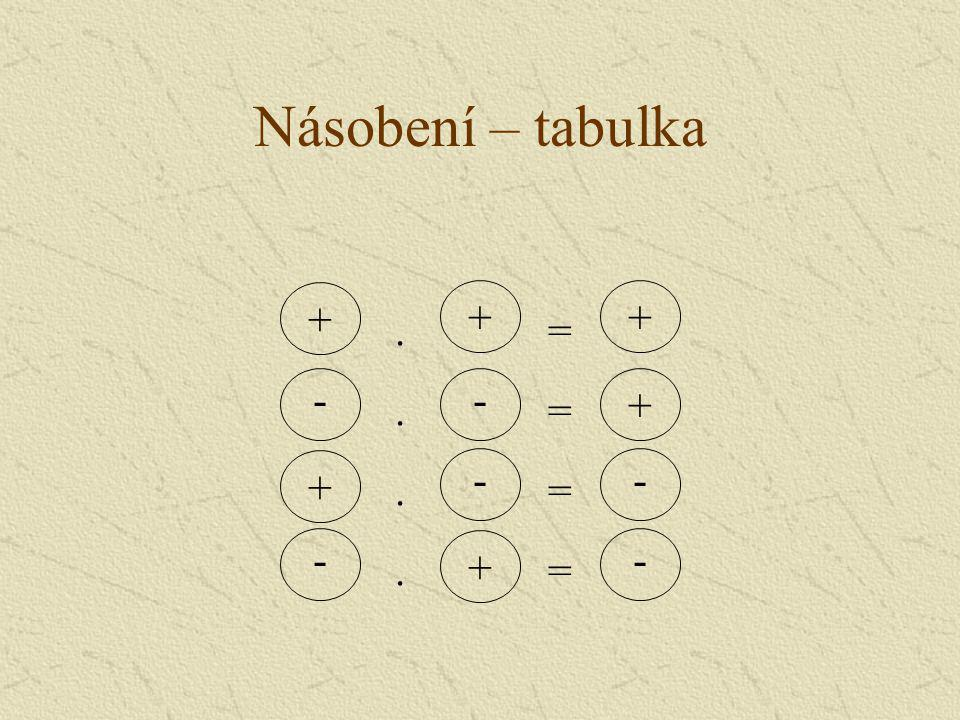 Násobení – tabulka + - ++ --- + -- ++.... = = = =