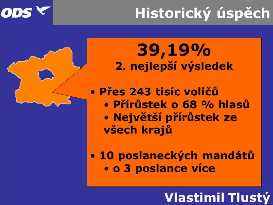 Vlastimil Tlustý Historický úspěch 39,19% 2. nejlepší výsledek Přes 243 tisíc voličů Přírůstek o 68 % hlasů Největší přírůstek ze všech krajů 10 posla