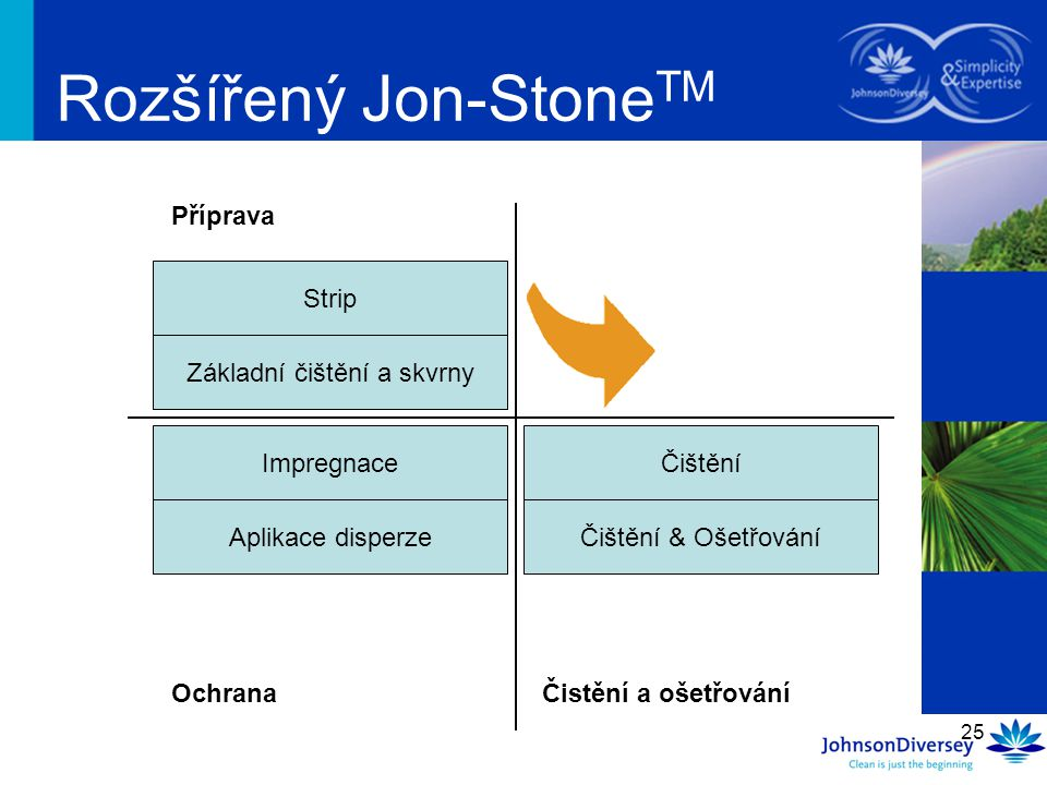 25 Rozšířený Jon-Stone TM Základní čištění a skvrny Impregnace Čištění Příprava OchranaČistění a ošetřování Strip Aplikace disperzeČištění & Ošetřován