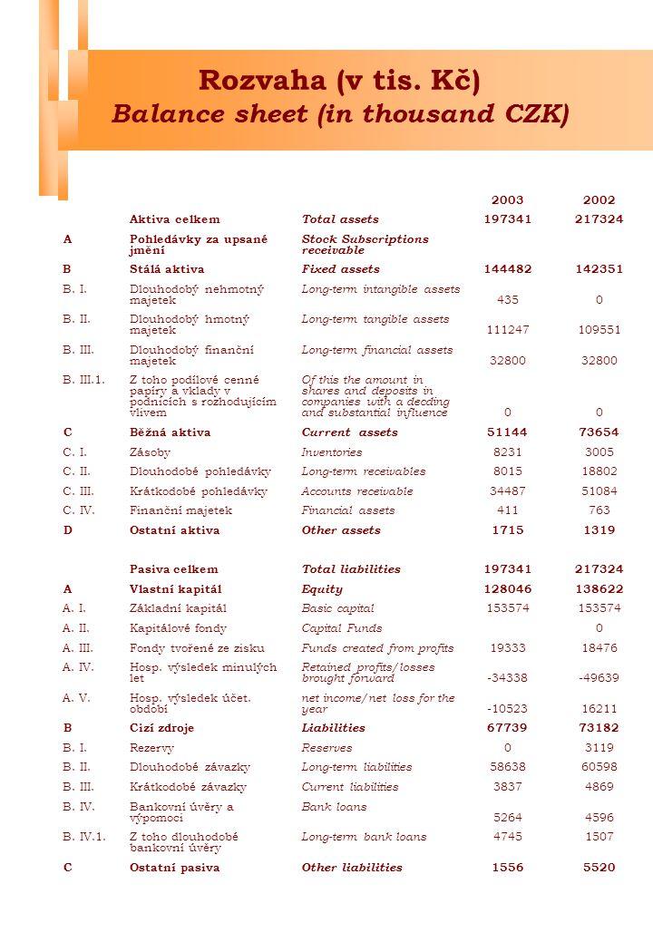 Výkaz zisků a ztrát (v tis.Kč) Profit and loss account (in thousand CZK) 2003 2002 I.+II.