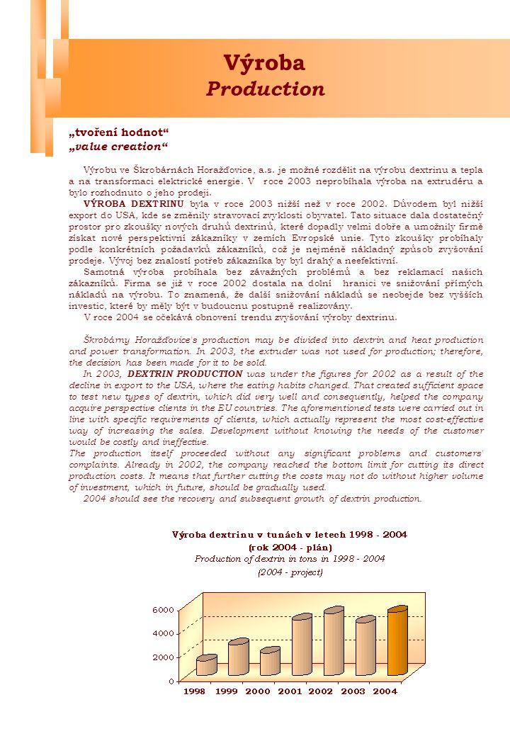 VÝROBA TEPLA v roce 2003 byla výrazně ovlivněna nízkou výrobou bramborového škrobu.