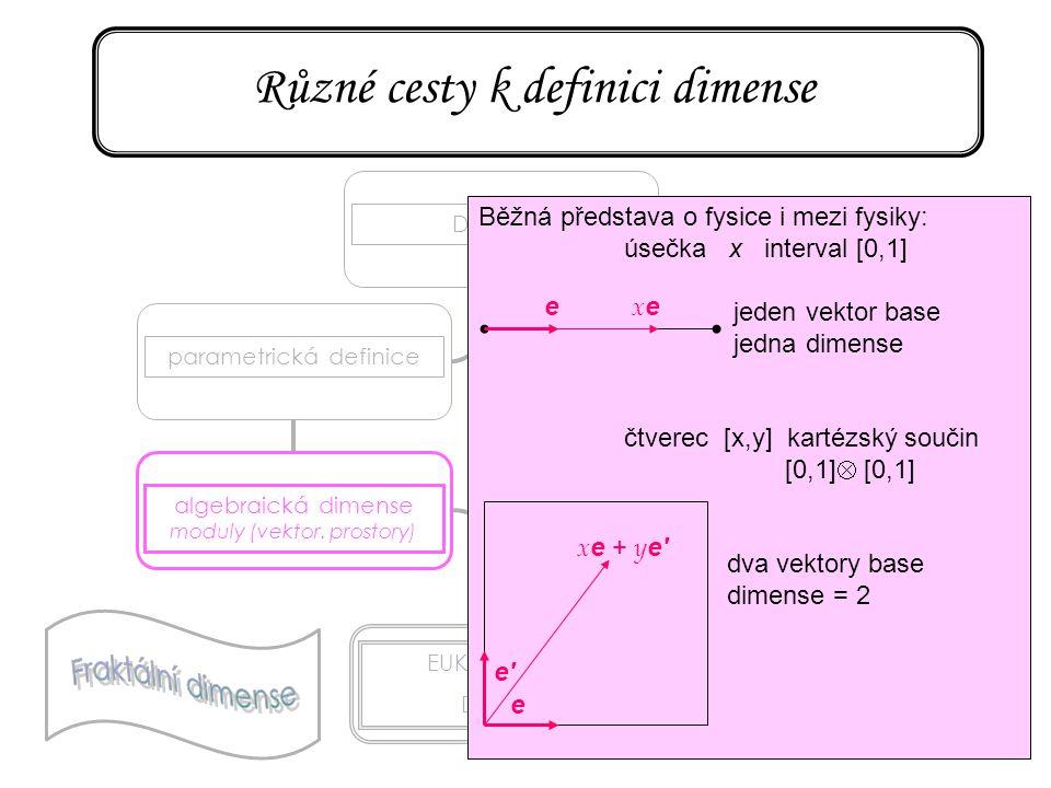 14 Různé cesty k definici dimense DIMENSEparametrická definice algebraická dimense moduly (vektor. prostory) EUKLEIDOVSKÁ DIMENSE topologická dimense