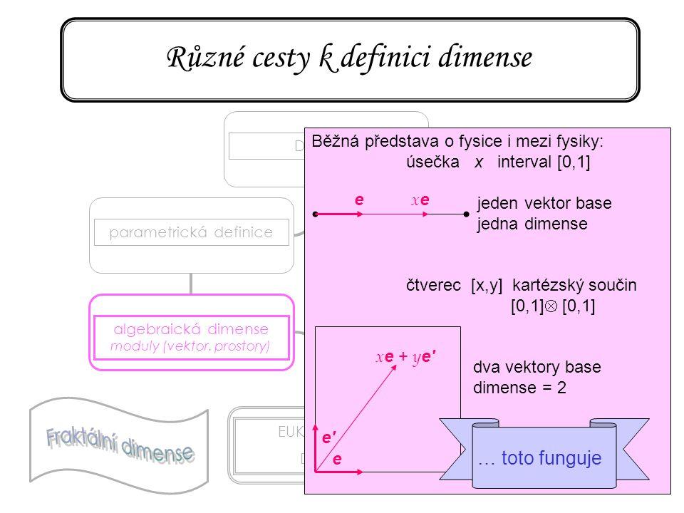 15 Různé cesty k definici dimense DIMENSEparametrická definice algebraická dimense moduly (vektor. prostory) EUKLEIDOVSKÁ DIMENSE topologická dimense