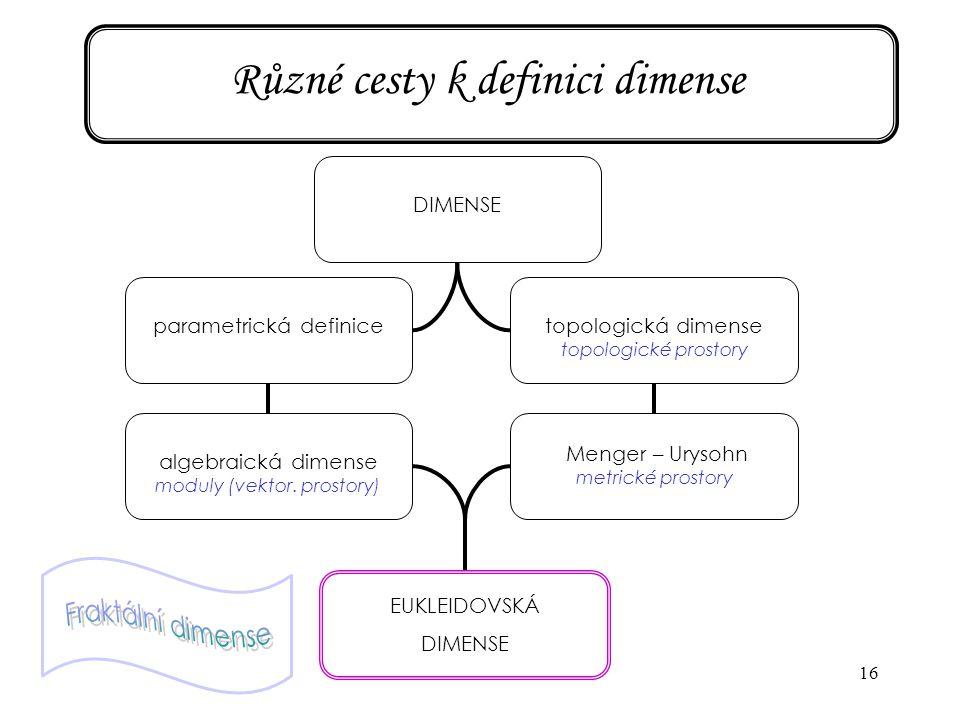 16 Různé cesty k definici dimense DIMENSEparametrická definicealgebraická dimense moduly (vektor. prostory) EUKLEIDOVSKÁ DIMENSE topologická dimense t