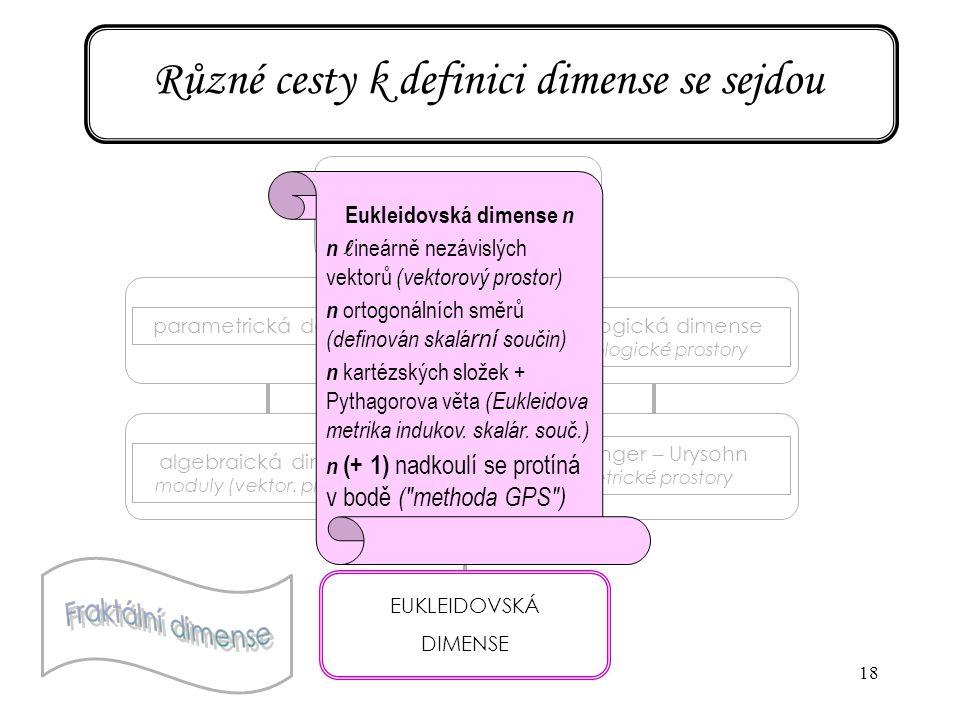18 Různé cesty k definici dimense se sejdou EUKLEIDOVSKÁ DIMENSE parametrická definice algebraická dimense moduly (vektor. prostory) topologická dimen