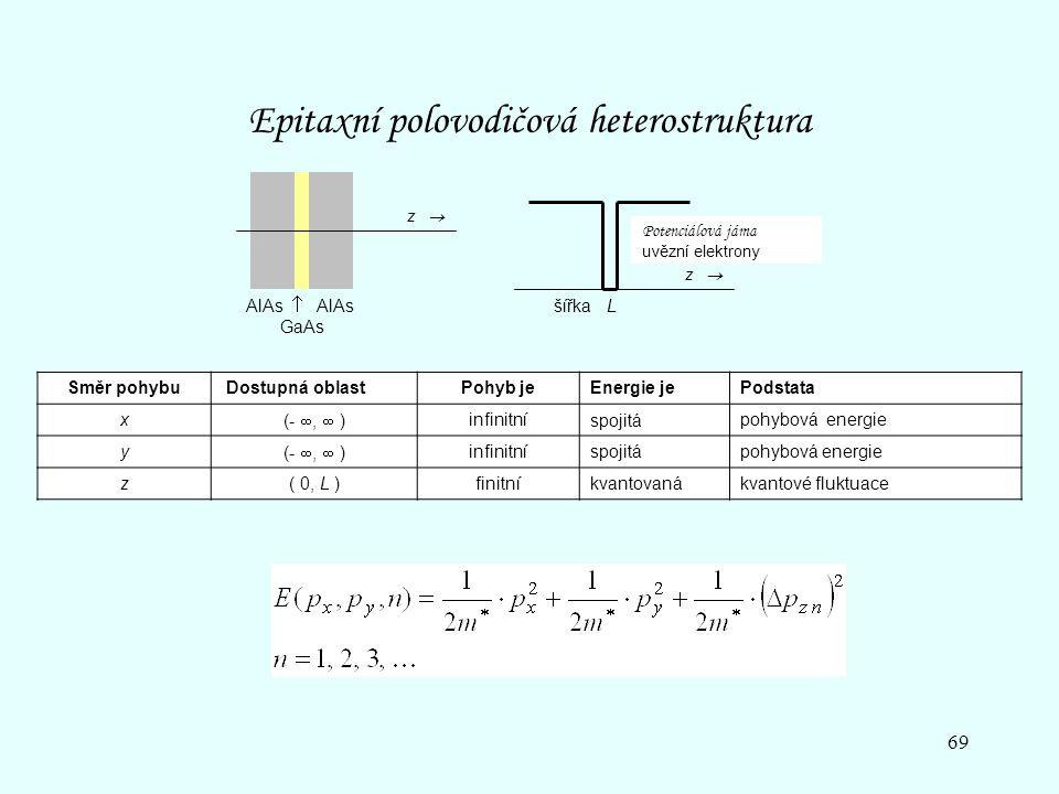 69 AlAs  AlAs GaAs z  Potenciálová jáma uvězní elektrony šířka L Epitaxní polovodičová heterostruktura Směr pohybu Dostupná oblastPohyb jeEnergie je