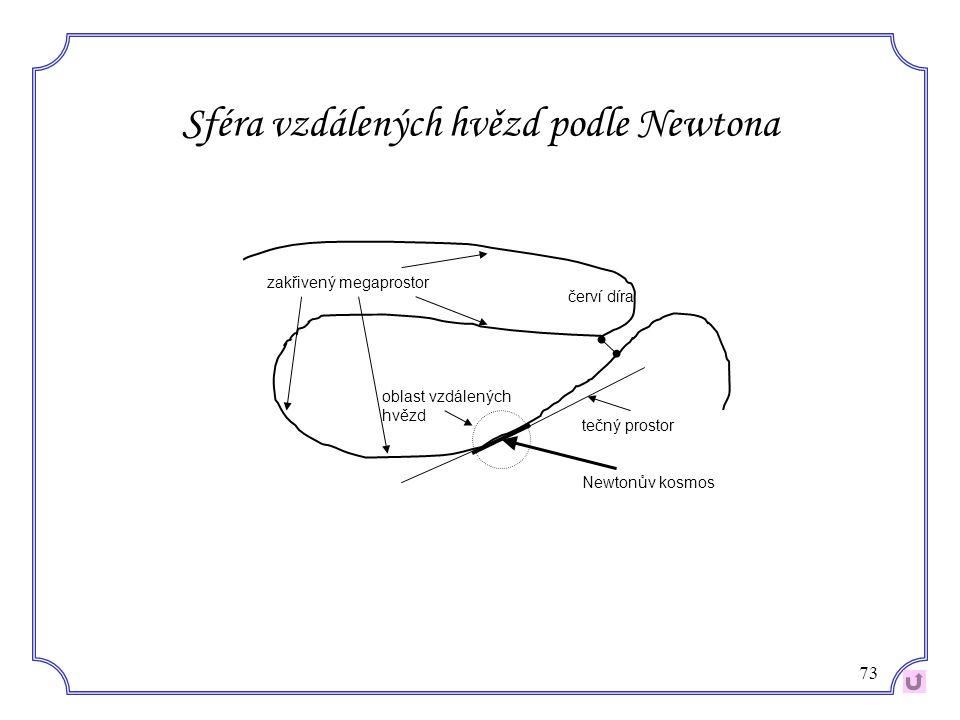 73 Sféra vzdálených hvězd podle Newtona oblast vzdálených hvězd tečný prostor Newtonův kosmos zakřivený megaprostor červí díra