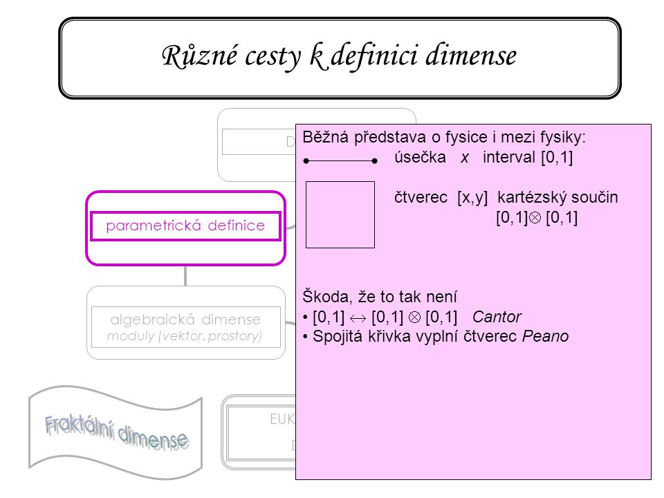 75 Různé cesty k definici dimense DIMENSE parametrická definice algebraická dimense moduly (vektor. prostory) EUKLEIDOVSKÁ DIMENSE topologická dimense