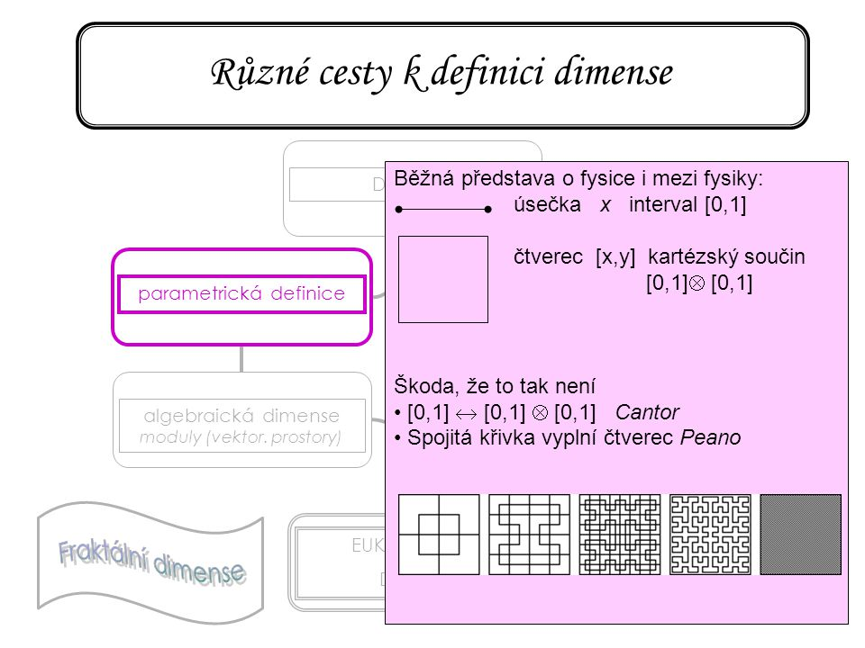 76 Různé cesty k definici dimense DIMENSE parametrická definice algebraická dimense moduly (vektor. prostory) EUKLEIDOVSKÁ DIMENSE topologická dimense