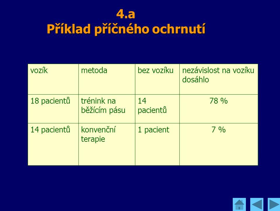 Příklad příčného ochrnutí 4.a Příklad příčného ochrnutí 7 %1 pacientkonvenční terapie 14 pacientů 78 %14 pacientů trénink na běžícím pásu 18 pacientů