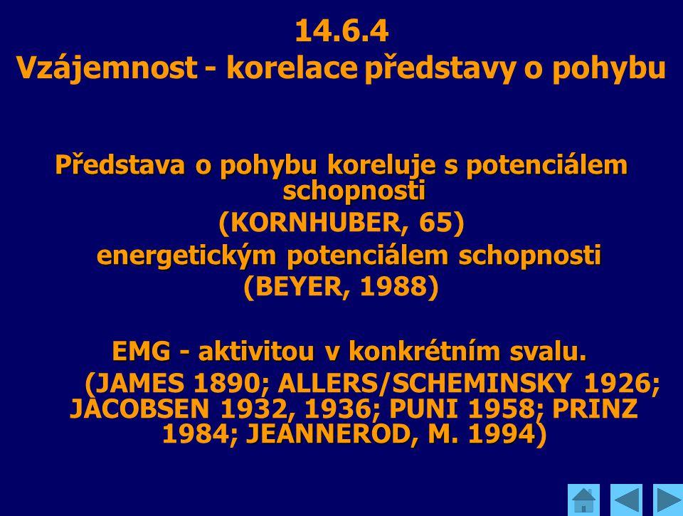14.6.4 Vzájemnost - korelace představy o pohybu Představa o pohybu koreluje s potenciálem schopnosti (KORNHUBER, 65) energetickým potenciálem schopnos