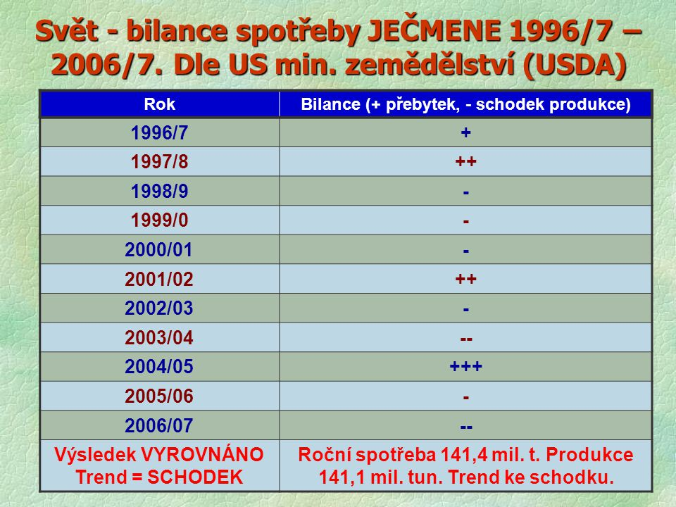 Svět - bilance spotřeby JEČMENE 1996/7 – 2006/7. Dle US min. zemědělství (USDA) RokBilance (+ přebytek, - schodek produkce) 1996/7+ 1997/8++ 1998/9- 1