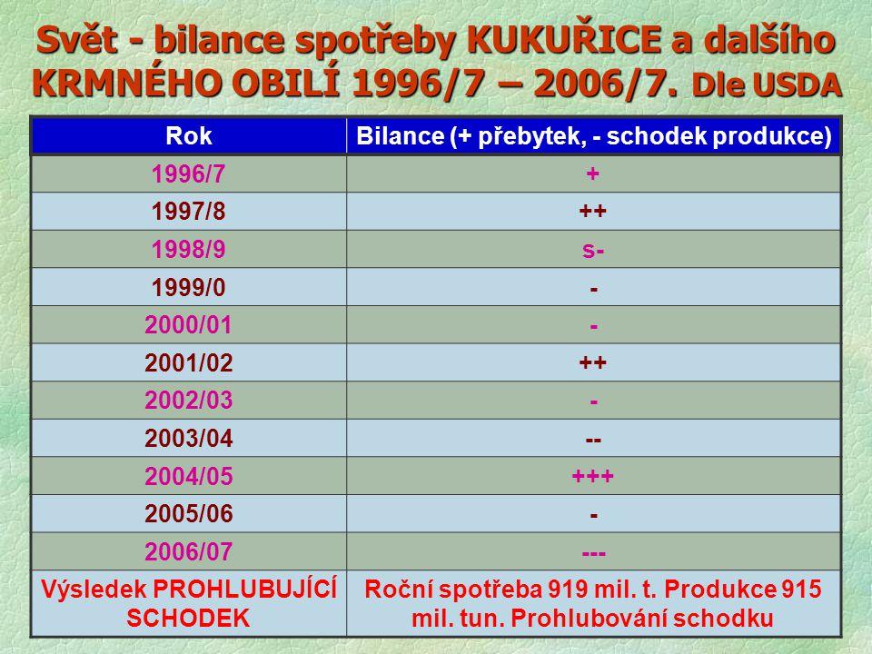 Svět - bilance spotřeby KUKUŘICE a dalšího KRMNÉHO OBILÍ 1996/7 – 2006/7. Dle USDA RokBilance (+ přebytek, - schodek produkce) 1996/7+ 1997/8++ 1998/9