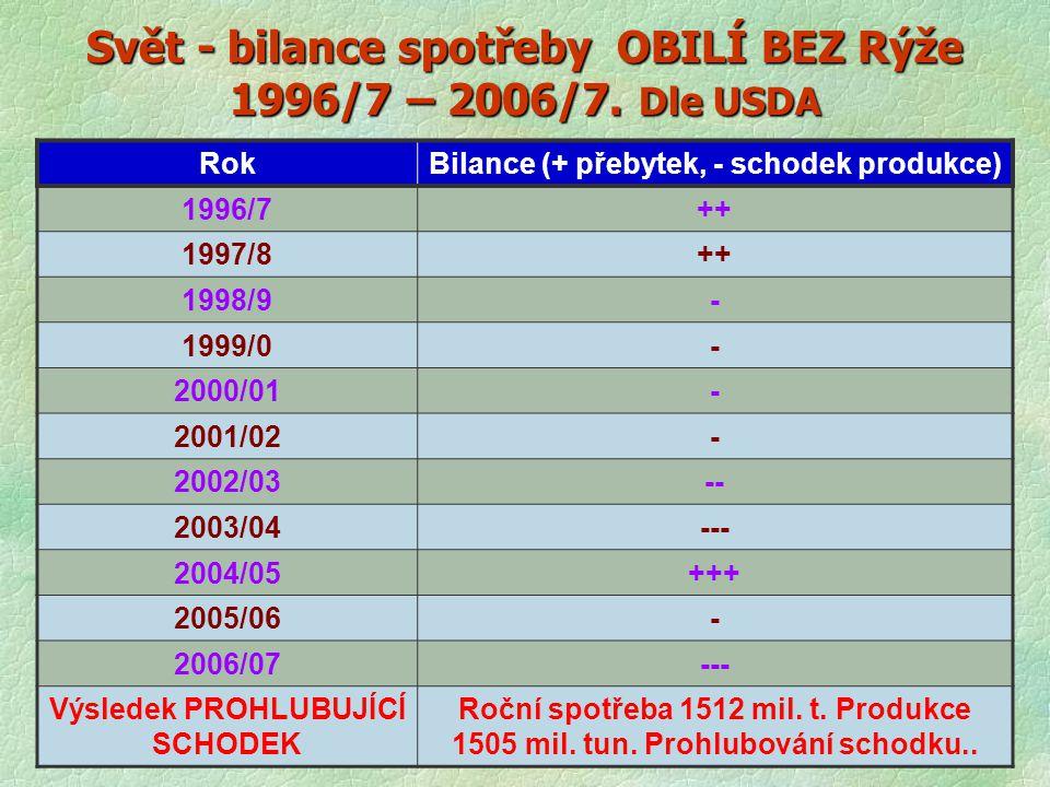 Svět - bilance spotřeby OBILÍ BEZ Rýže 1996/7 – 2006/7. Dle USDA RokBilance (+ přebytek, - schodek produkce) 1996/7++ 1997/8++ 1998/9- 1999/0- 2000/01