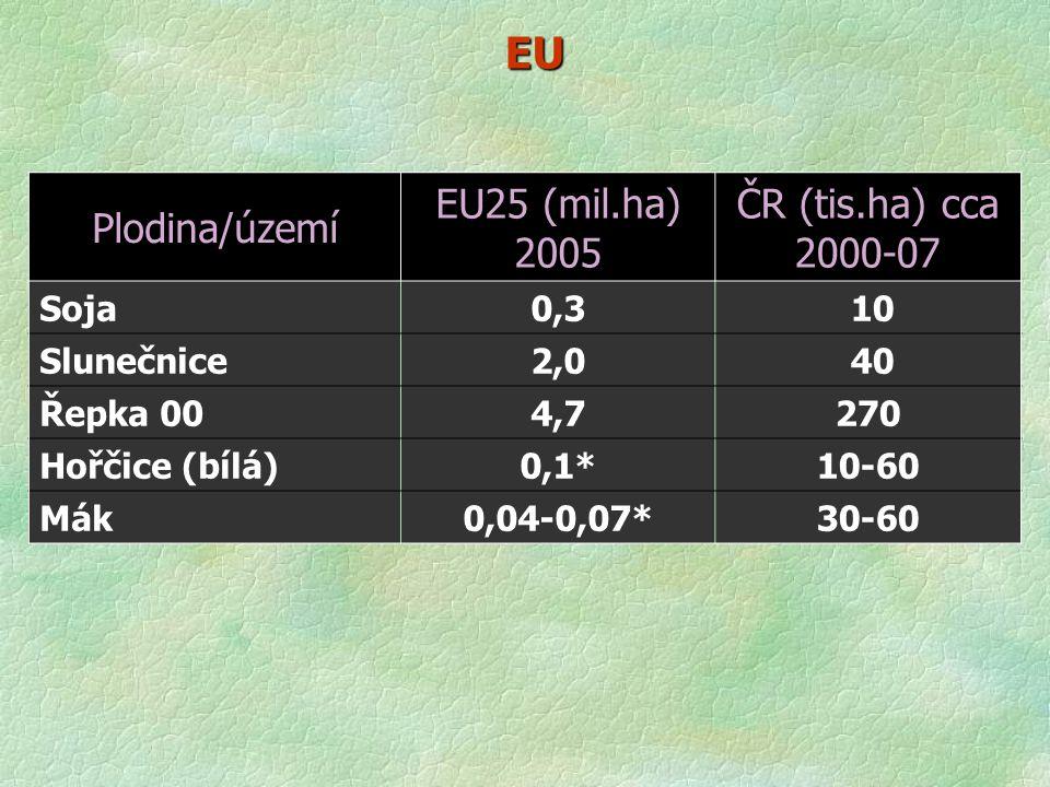 EU Plodina/území EU25 (mil.ha) 2005 ČR (tis.ha) cca 2000-07 Soja0,3 10 Slunečnice2,0 40 Řepka 004,7270 Hořčice (bílá)0,1*10-60 Mák0,04-0,07*30-60