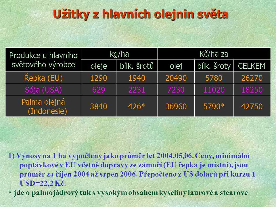 Užitky z hlavních olejnin světa Produkce u hlavního světového výrobce kg/haKč/ha za olejebílk. šrotůolejbílk. šrotyCELKEM Řepka (EU)129019402049057802