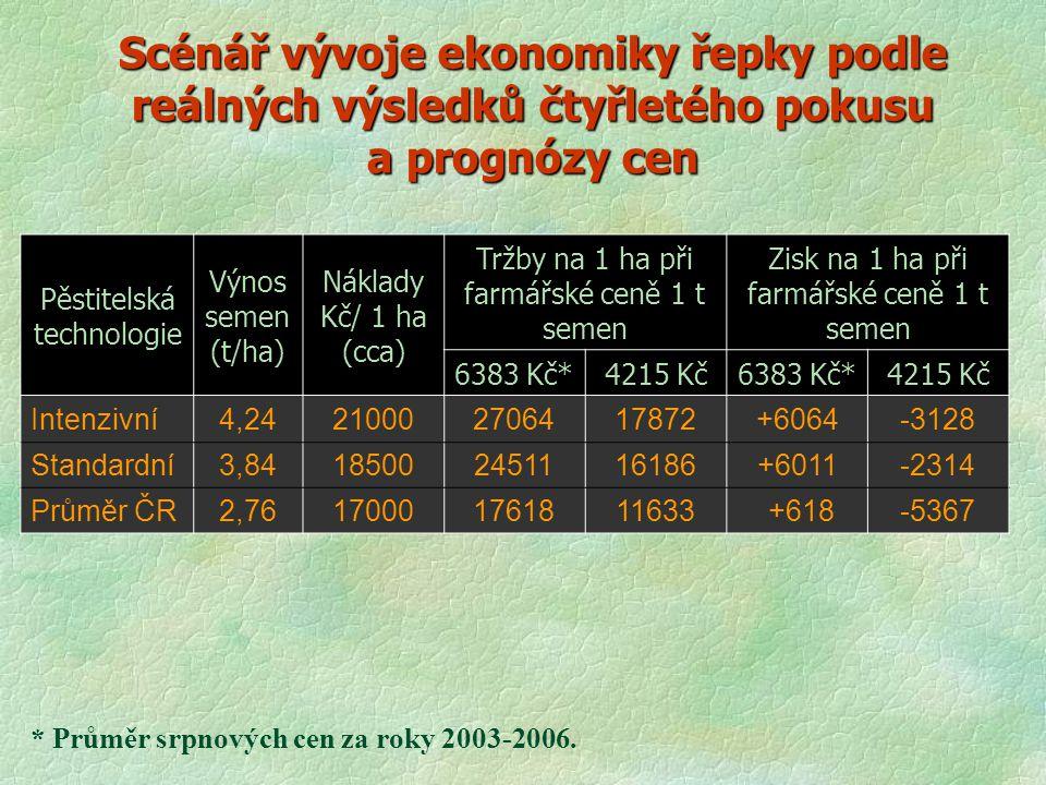 Scénář vývoje ekonomiky řepky podle reálných výsledků čtyřletého pokusu a prognózy cen Pěstitelská technologie Výnos semen (t/ha) Náklady Kč/ 1 ha (cc