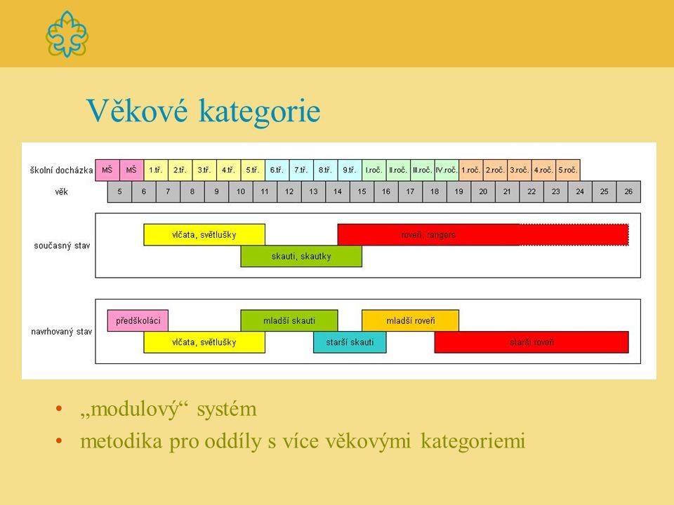 """Věkové kategorie """"modulový"""" systém metodika pro oddíly s více věkovými kategoriemi"""