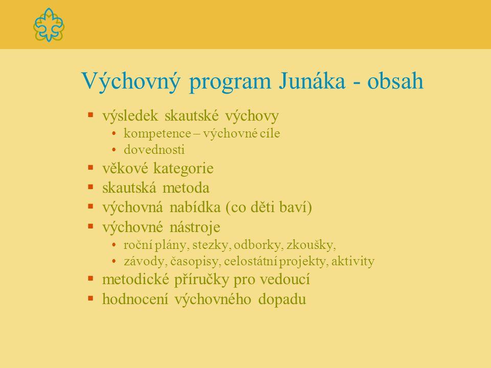 Výchovný program Junáka - obsah  výsledek skautské výchovy kompetence – výchovné cíle dovednosti  věkové kategorie  skautská metoda  výchovná nabí