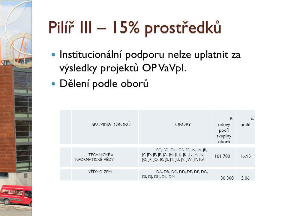 Pilíř III – 15% prostředků Institucionální podporu nelze uplatnit za výsledky projektů OP VaVpI.