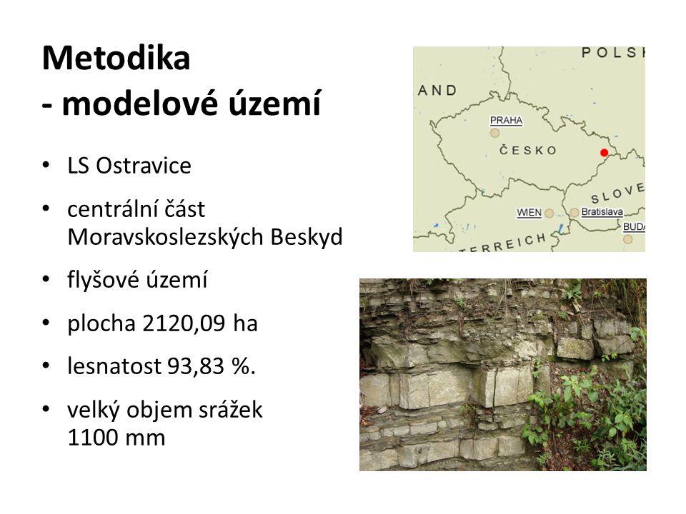 Metodika - modelové území LS Ostravice centrální část Moravskoslezských Beskyd flyšové území plocha 2120,09 ha lesnatost 93,83 %. velký objem srážek 1