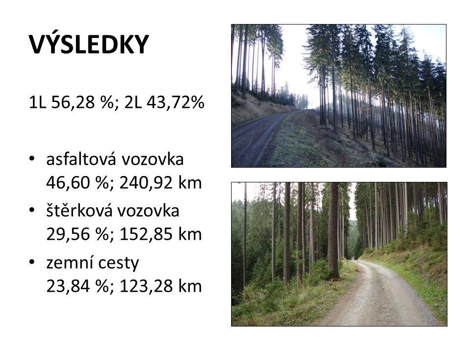 VÝSLEDKY 1L 56,28 %; 2L 43,72% asfaltová vozovka 46,60 %; 240,92 km štěrková vozovka 29,56 %; 152,85 km zemní cesty 23,84 %; 123,28 km