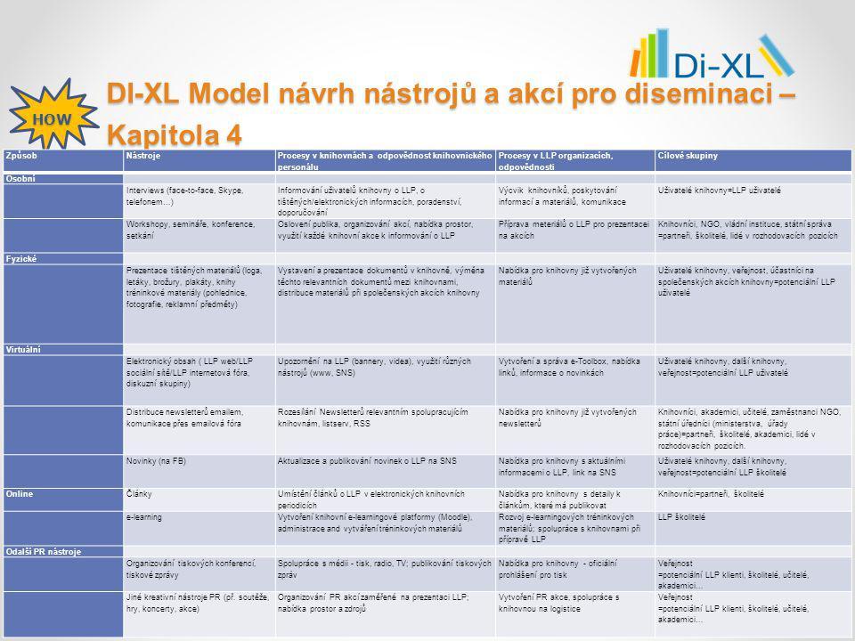 DI-XL Model návrh nástrojů a akcí pro diseminaci – Kapitola 4 HOW ZpůsobNástroje Procesy v knihovnách a odpovědnost knihovnického personálu Procesy v LLP organizacích, odpovědnosti Cílové skupiny Osobní Interviews (face-to-face, Skype, telefonem…) Informování uživatelů knihovny o LLP, o tištěných/elektronických informacích, poradenství, doporučování Výcvik knihovníků, poskytování informací a materiálů, komunikace Uživatelé knihovny=LLP uživatelé Workshopy, semináře, konference, setkání Oslovení publika, organizování akcí, nabídka prostor, využití každé knihovní akce k informování o LLP Příprava meteriálů o LLP pro prezentacei na akcích Knihovníci, NGO, vládní instituce, státní správa =partneři, školitelé, lidé v rozhodovacích pozicích Fyzické Prezentace tištěných materiálů (loga, letáky, brožury, plakáty, knihy tréninkové materiály (pohlednice, fotografie, reklamní předměty) Vystavení a prezentace dokumentů v knihovně, výměna těchto relevantních dokumentů mezi knihovnami, distribuce materiálů při společenských akcích knihovny Nabídka pro knihovny již vytvořených materiálů Uživatelé knihovny, veřejnost, účastníci na společenských akcích knihovny=potenciální LLP uživatelé Virtuální Elektronický obsah ( LLP web/LLP sociální sítě/LLP internetová fóra, diskuzní skupiny) Upozornění na LLP (bannery, videa), využití různých nástrojů (www, SNS) Vytvoření a správa e-Toolbox, nabídka linků, informace o novinkách Uživatelé knihovny, další knihovny, veřejnost=potenciální LLP uživatelé Distribuce newsletterů emailem, komunikace přes emailová fóra Rozesílání Newsletterů relevantním spolupracujícím knihovnám, listserv, RSS Nabídka pro knihovny již vytvořených newsletterů Knihovníci, akademici, učitelé, zaměstnanci NGO, státní úředníci (ministerstva, úřady práce)=partneři, školitelé, akademici, lidé v rozhodovacích pozicích.