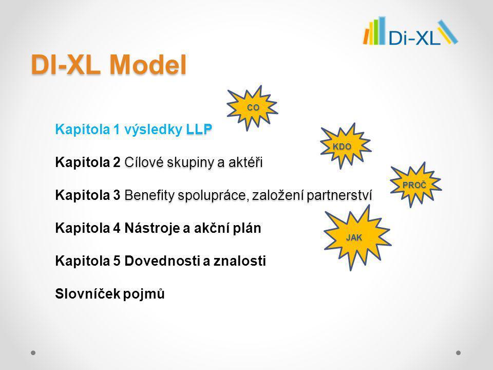 DI-XL Model – znalosti a dovednosti pro diseminaci – Kapitola 5 Knihovny potřebují rozumět a být informovány o výsledcích LLP.