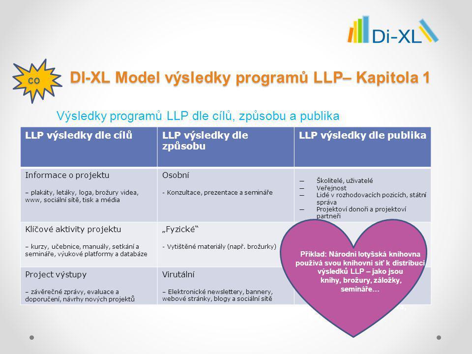 www.facebook.com/pages/Di-XL-Partnerství- knihoven-a-organizací-celoživotního -vzdělávání/150995731717177 www.techlib.cz www.dixl.eu Děkujeme za pozornost.