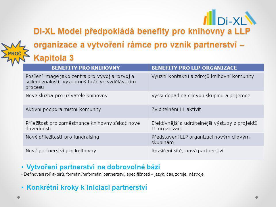 DI-XL Model předpokládá benefity pro knihovny a LLP organizace a vytvoření rámce pro vznik partnerství – Kapitola 3 Vytvoření partnerství na dobrovolné bázi - Definování rolí aktérů, formální/neformální partnertství, specifičnosti – jazyk, čas, zdroje, nástroje Konkrétní kroky k iniciaci partnerství PROČ BENEFITY PRO KNIHOVNY BENEFITY PRO LLP ORGANIZACE Posílení image jako centra pro vývoj a rozvoj a sdílení znalostí, významný hráč ve vzdělávacím procesu Využití kontaktů a zdrojů knihovní komunity Nová služba pro uživatele knihovnyVyšší dopad na cílovou skupinu a příjemce Aktivní podpora místní komunityZviditelnění LL aktivit Příležitost pro zaměstnance knihovny získat nové dovednosti Efektivnější a udržitelnější výstupy z projektů LL organizací Nové příležitosti pro fundraisingPředstavení LLP organizací novým cílovým skupinám Nová partnerství pro knihovnyRozšíření sítě, nová partnerství