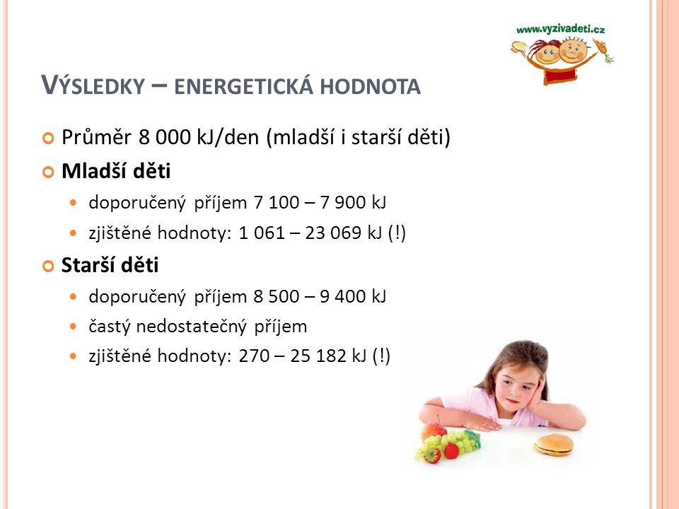 VÝSLEDKY – PŘÍJEM ŽIVIN Vyšší příjem bílkovin zejména u mladších dětí – o více než 150 % u dívek, o téměř 180 % více u chlapců u starších dětí denně téměř o 80 % Vyšší příjem sacharidů zejména u mladších dětí dívky o více než 20 g denně více chlapci o více než 40 g denně Optimální množství tuku doporučené množství, ale problematické zdroje tuků v jídelníčcích uvedené živočišné tuky (uzeniny, paštiky) skryté tuky nevýhodného složení (sušenky, dorty) smažené pokrmy