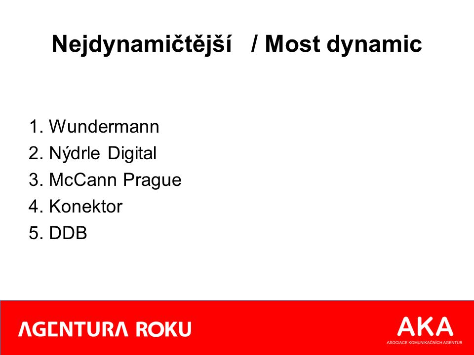 Nejdynamičtější / Most dynamic 1. Wundermann 2. Nýdrle Digital 3. McCann Prague 4. Konektor 5. DDB