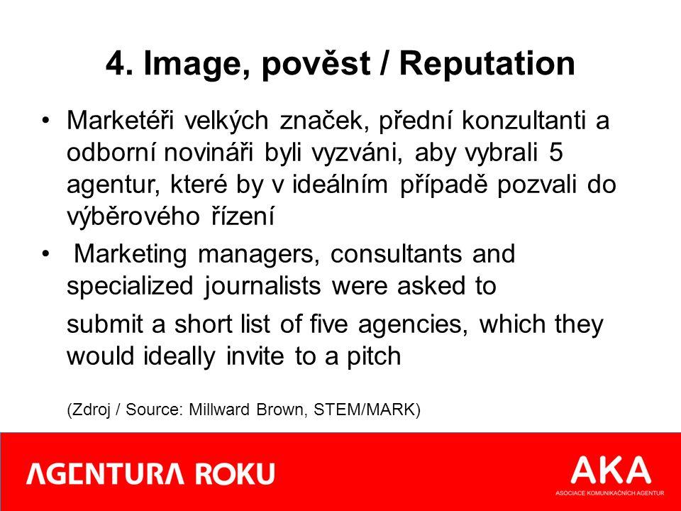4. Image, pověst / Reputation Marketéři velkých značek, přední konzultanti a odborní novináři byli vyzváni, aby vybrali 5 agentur, které by v ideálním