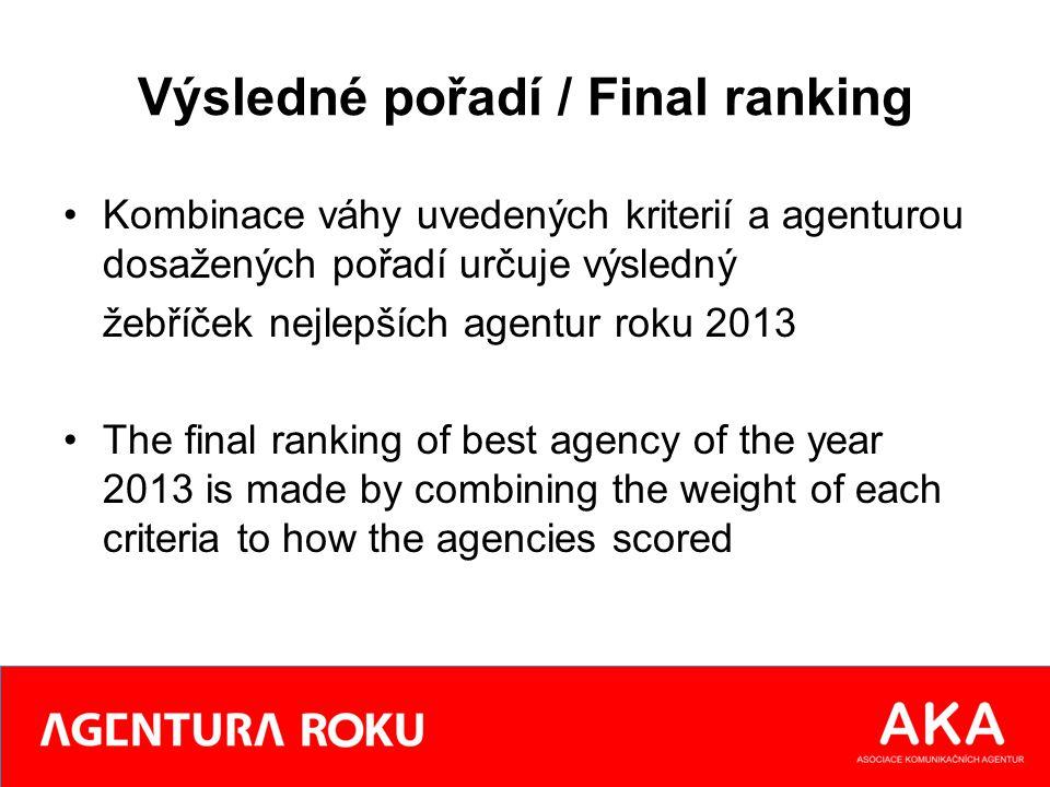 Výsledné pořadí / Final ranking Kombinace váhy uvedených kriterií a agenturou dosažených pořadí určuje výsledný žebříček nejlepších agentur roku 2013