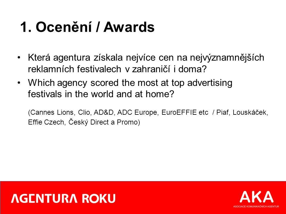 1. Ocenění / Awards Která agentura získala nejvíce cen na nejvýznamnějších reklamních festivalech v zahraničí i doma? Which agency scored the most at