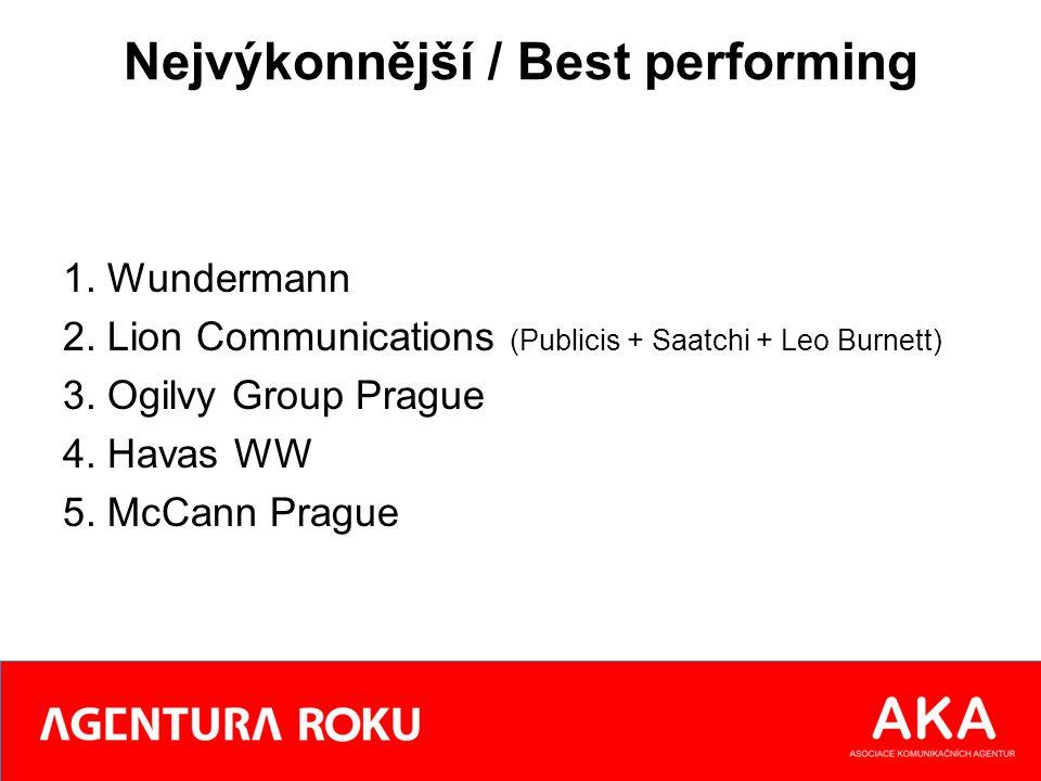 Nejvýkonnější / Best performing 1. Wundermann 2. Lion Communications (Publicis + Saatchi + Leo Burnett) 3. Ogilvy Group Prague 4. Havas WW 5. McCann P