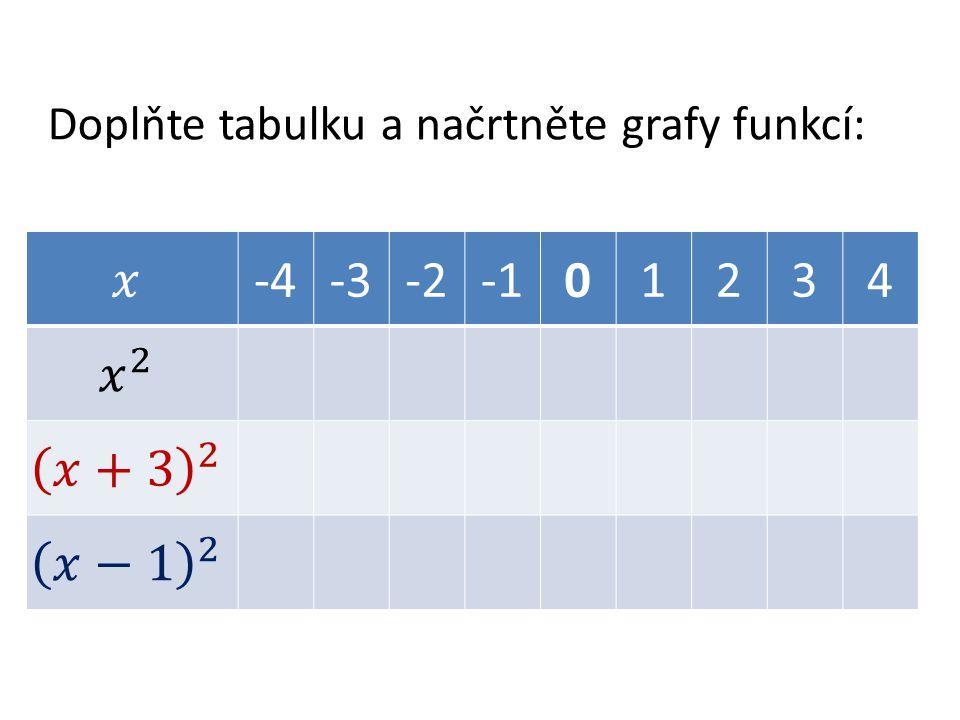 Doplňte tabulku a načrtněte grafy funkcí: -4-3-201234