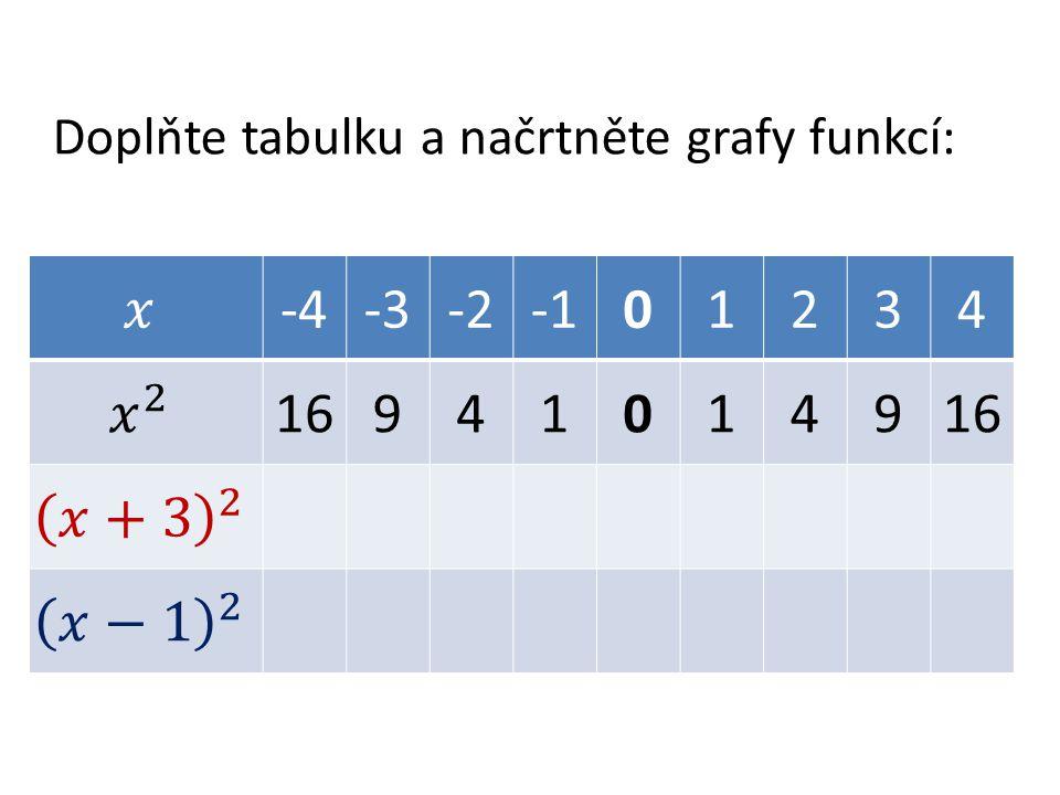 Doplňte tabulku a načrtněte grafy funkcí: -4-3-201234 169410149