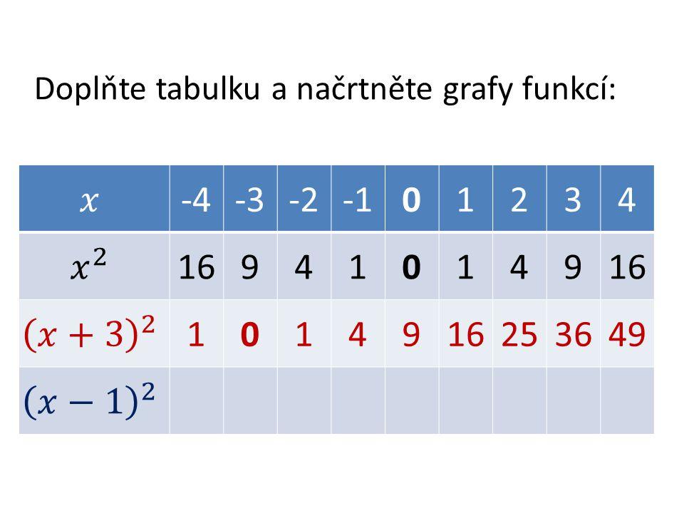 Doplňte tabulku a načrtněte grafy funkcí: -4-3-201234 169410149 10149 253649