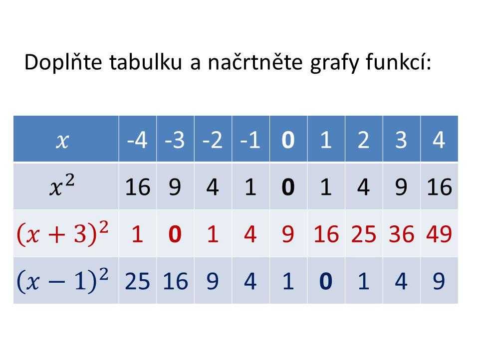 Doplňte tabulku a načrtněte grafy funkcí: -4-3-201234 169410149 10149 253649 25169410149
