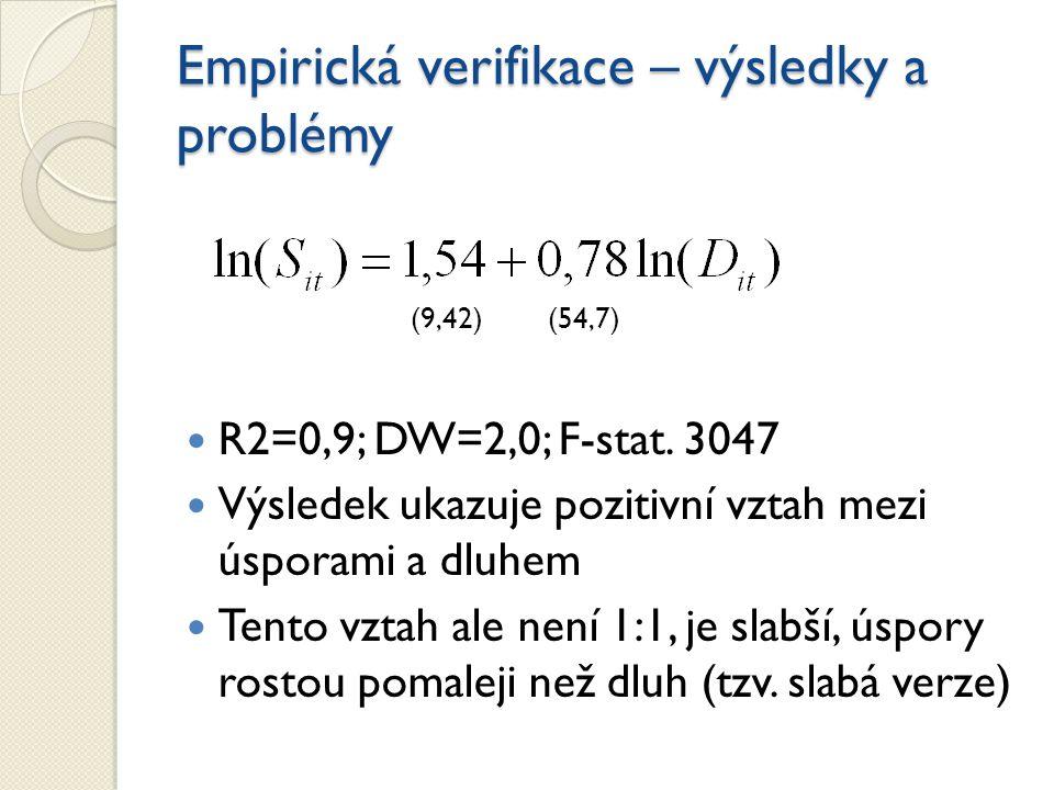 Empirická verifikace – výsledky a problémy (9,42) (54,7) R2=0,9; DW=2,0; F-stat.